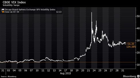 VIX jumped in August