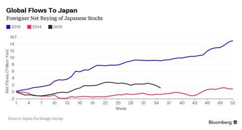 Foreignet Net Buys/Sells of Japanese Stocks