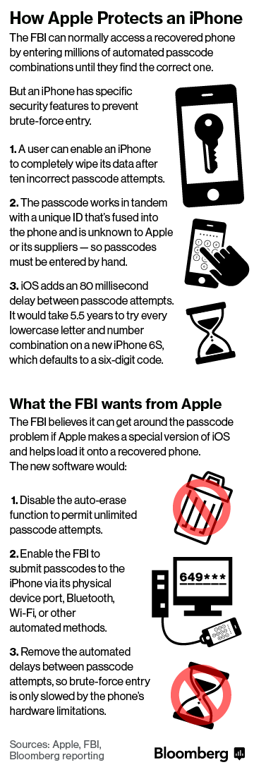 Apple - FBI