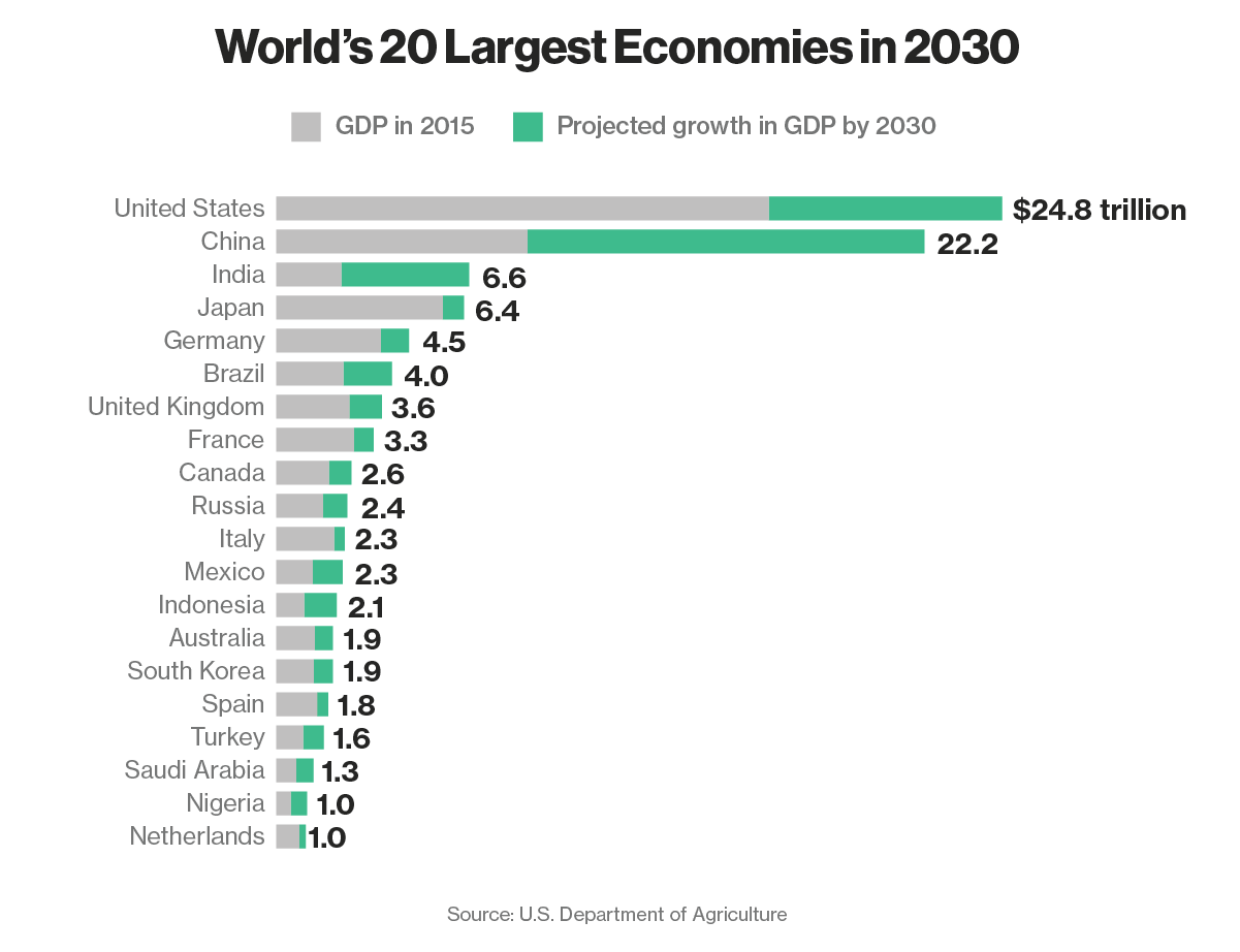 These Will Be the World's 20 Largest Economies in 2030 ...