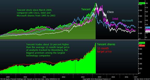 Tencent Rallying Like It's Microsoft in 1999 Raises Risk