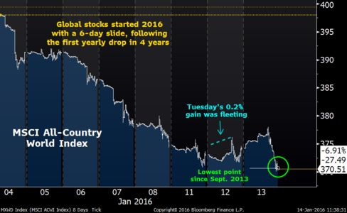 World stocks have fallen on seven of the past eight days