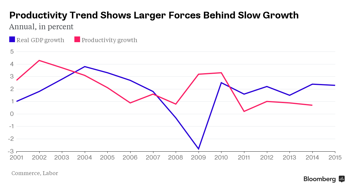 Productivity as Cause of Slow Growth
