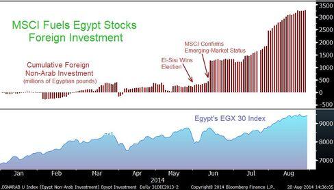 Egypt Foreign Investment