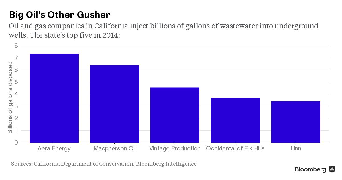 CHART: Big Oil's Other Gusher