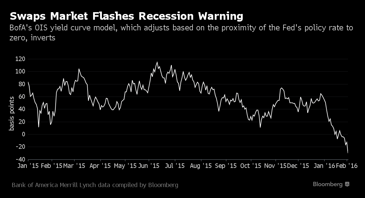 Why a Recession Could Arrive Without a Yield Curve Warning Very low short-term interests rates may prevent the yield curve from inverting even if a recession looms -1x-1