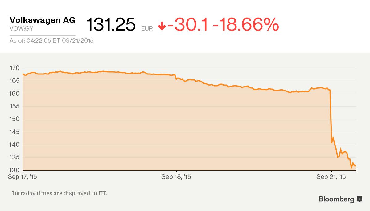 Volkswagen Stock Quote Classy Volkswagen Stock Quote Delectable Volkswagen Crisis See Carmaker's