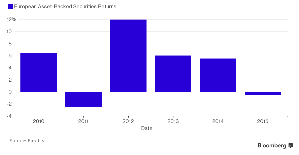 Asset-Backed Debt Losses Mount as Draghi Support Proves Feeble ...
