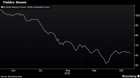 Yieldcos have lost about 40 percent of their value since June.