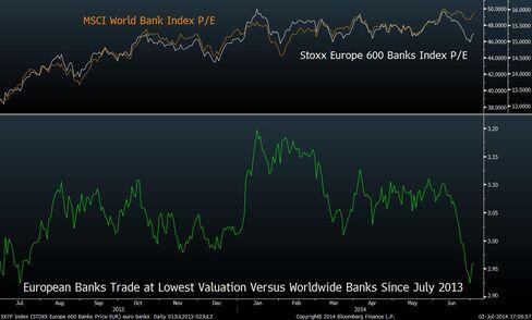 European Bank Valuations Versus Worldwide Banks
