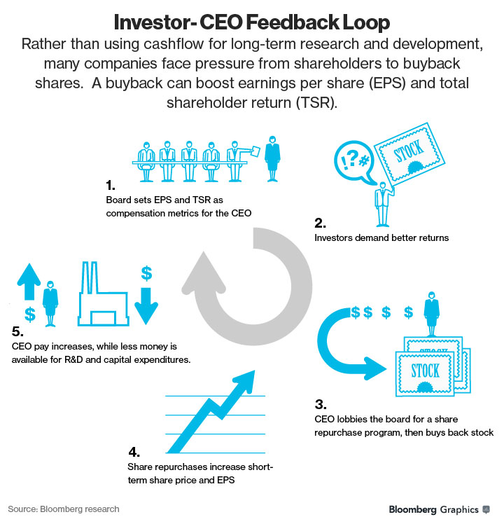 GRAPHIC: Investor-CEO Feedback Loop