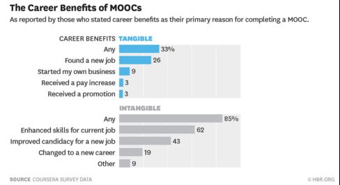 Although not strictly a tool or technology, we thought MOOCs would ...
