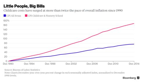 Childcare costs have surged at more than twice the pace of overall inflation since 1990