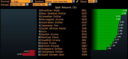 World Currency Ranker