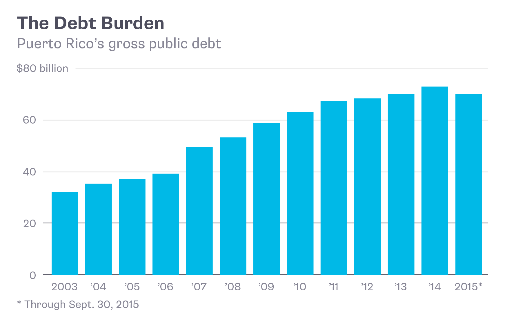 The Debt Burden - Puerto Rico's gross public debt
