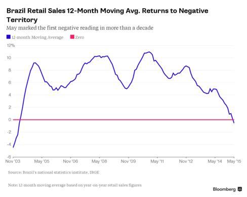 Brazil Retail 12m Mov. Avg