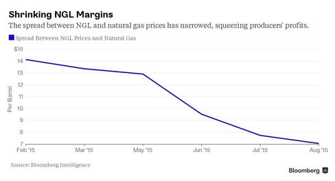 The spread between natural gas liquids and natural gas prices has narrowed, squeezing producers' profits.