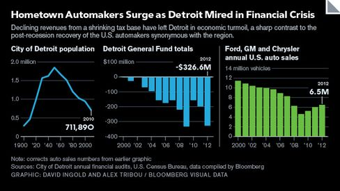 GRAPHIC: Automakers Surge as Detroit Mired in Financial Crisis