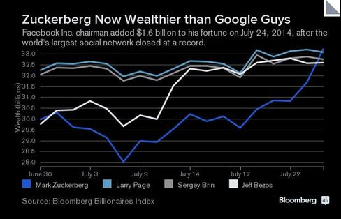 Zuckerberg Now Wealthier than Google Guys
