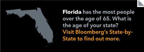 State-by-State Demographics Elderly