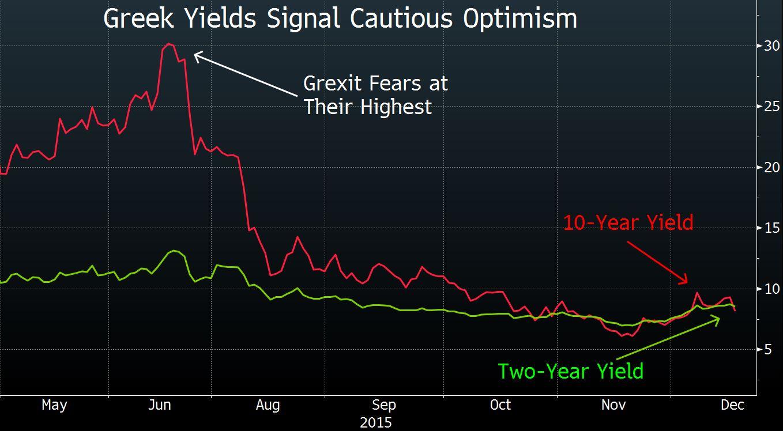Greek Yields