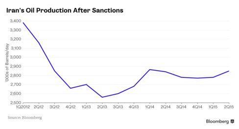 Iran's oil production