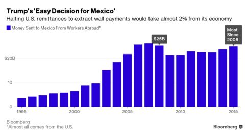 This Is How Donald Trump Will Make Mexico Pay For Border Wall