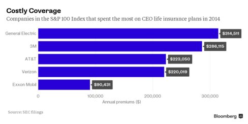 Companies in the S&P 100 Index that spent the most on CEO life insurance in 2014