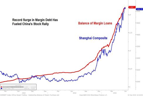 Margin Debt Versus Stocks