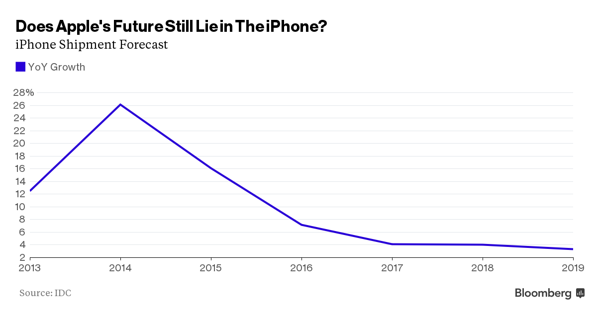 Apple Cuts iPhone Production by 30%