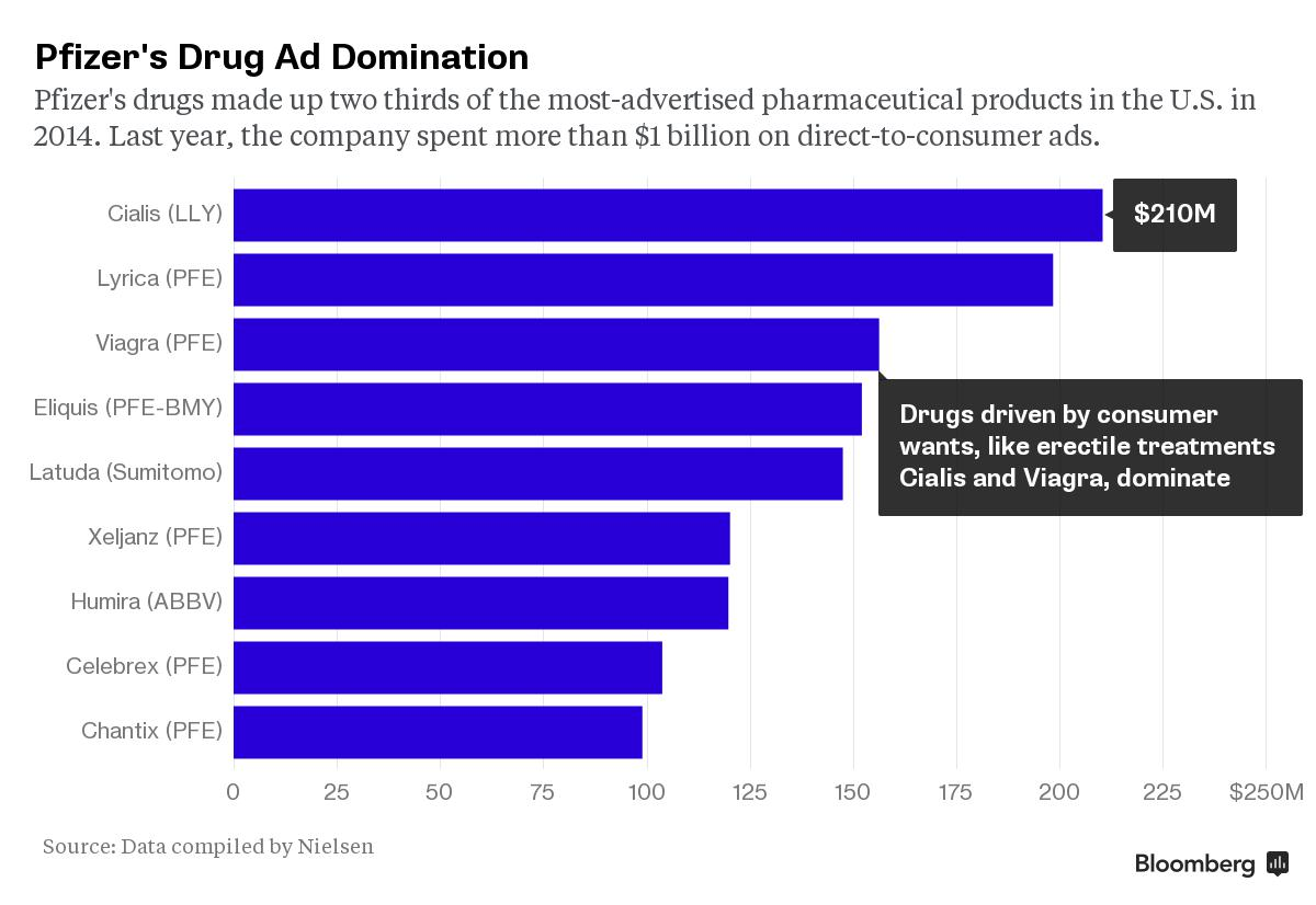 Viagra Sale Lowest Prices