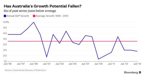 Australian Growth Has Lagged
