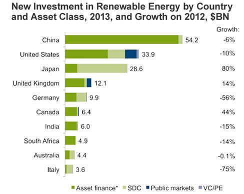 Top 10 countries. *Asset finance volume adjusts for re-invested equity. Excludes corporate and government R&D. Source: UNEP, Bloomberg New Energy Finance