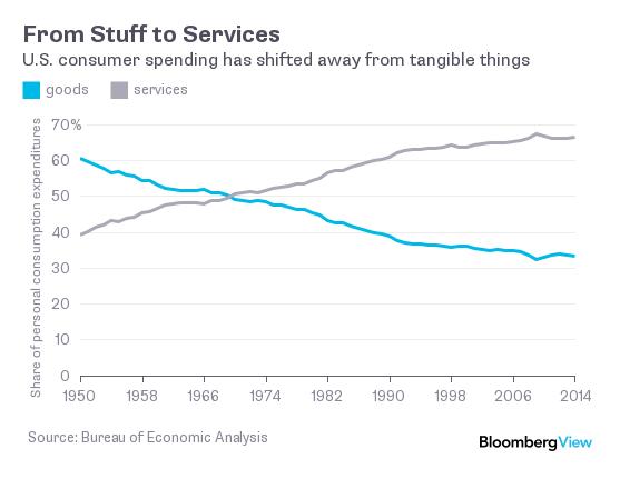 goods services