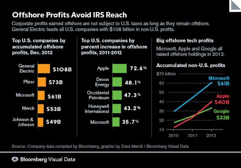 GRAPHIC: Offshore Profits Avoid IRS Reach