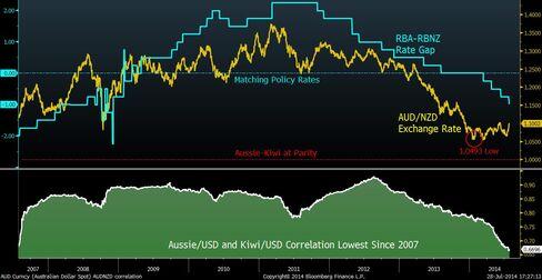 Aussie-Kiwi nearing parity
