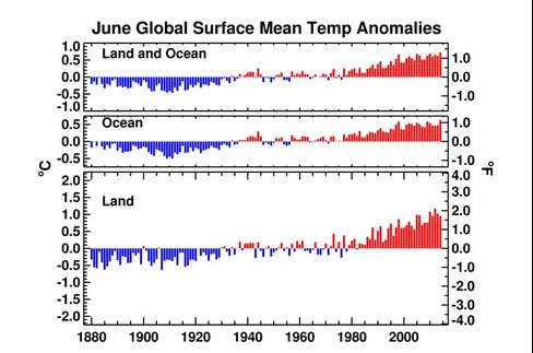 Source: NCDC/NESDIS/NOAA; analysis based upon Smith et Al. (2008) methodology