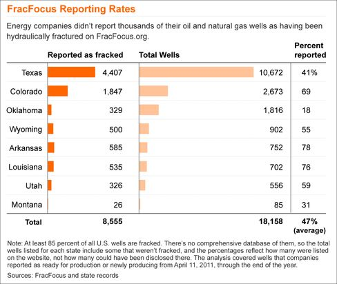 FracFocus Reporting Rates