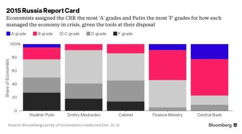 Диаграмма оценки Путина