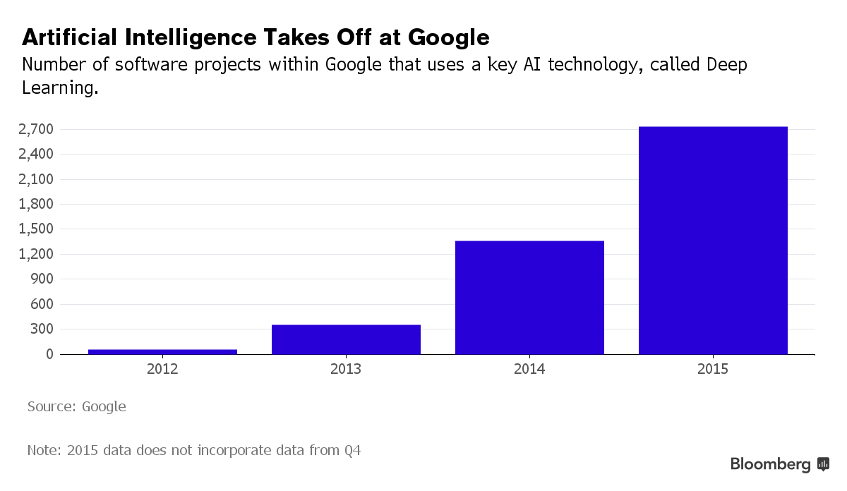 Googleの人工知能を用いたプロジェクト数