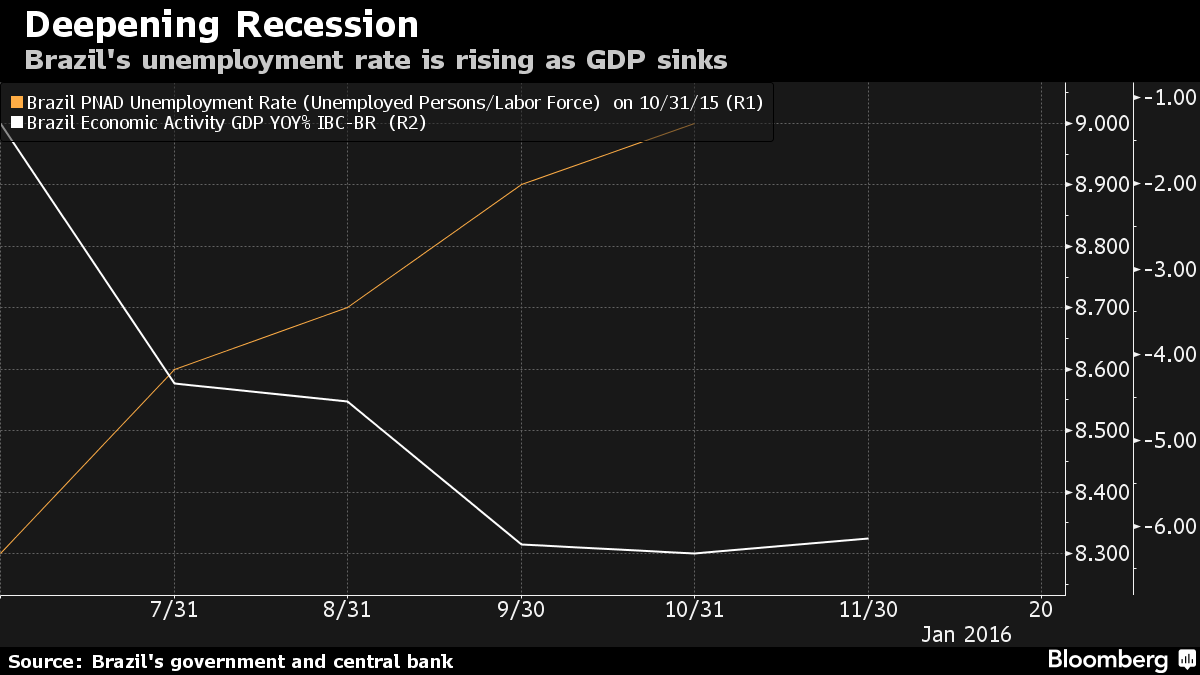 unemployment in global recession scenario Is britain heading for recession will lead to recession, higher unemployment if a hard brexit scenario appears in train that a recession comes.