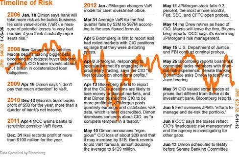 A recent history of JPMorgan's risk.