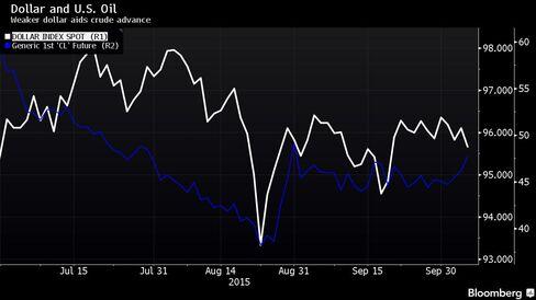 Weaker dollar aids crude advance