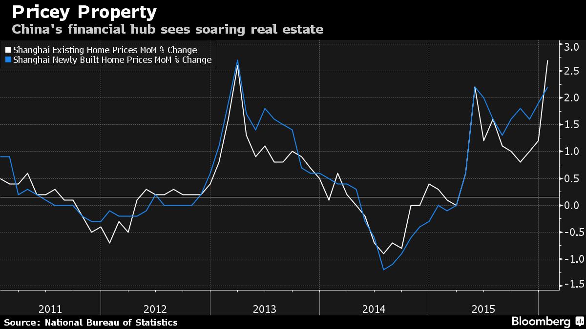 Возможно принятие мер по борьбе со стремительным ростом цен на недвижимость в Шанхае