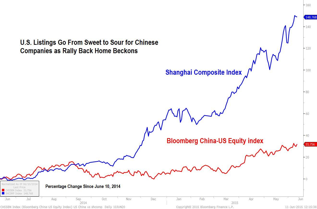 U.S.-Traded Chinese Stocks Trail Shanghai