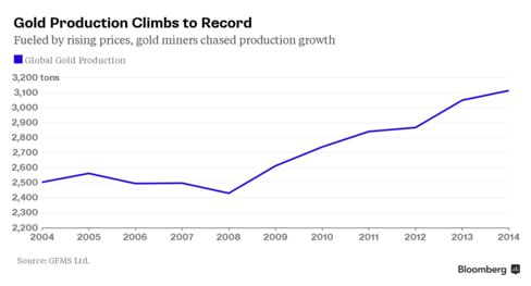 Gold production continues to rise even as prices fall.