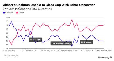 Australian government's popularity weakness