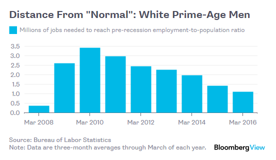 White-guy jobs deficit