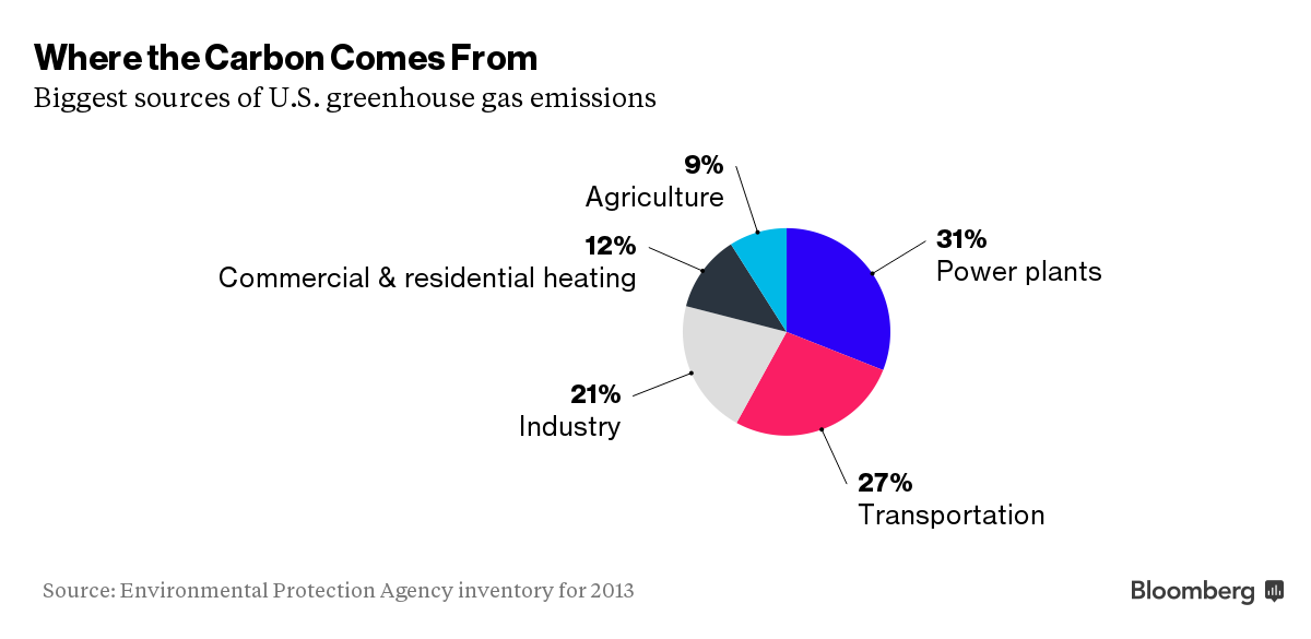 Where Carbon Emissions Come From: Chart