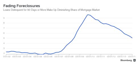 Foreclosure Share of Mortgage Market